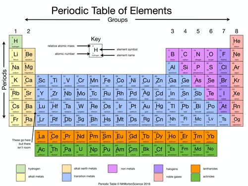 What Are The Names Of The Groups In The Periodic Table Dynamic