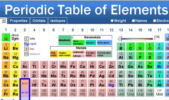 Free Dynamic Periodic Table PDF