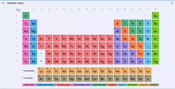Periodic Table with Valency