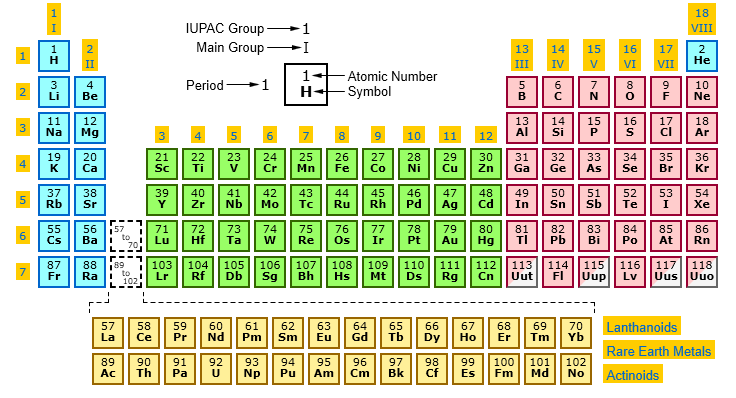 Iupac periodic table of elements with name dynamic periodic table atomic number of iupac periodic table urtaz Image collections