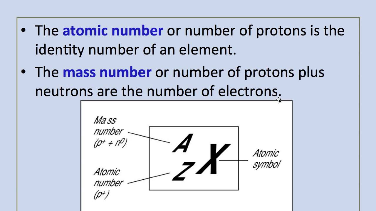 What Is Atomic Number And Mass Number Dynamic Periodic Table Of