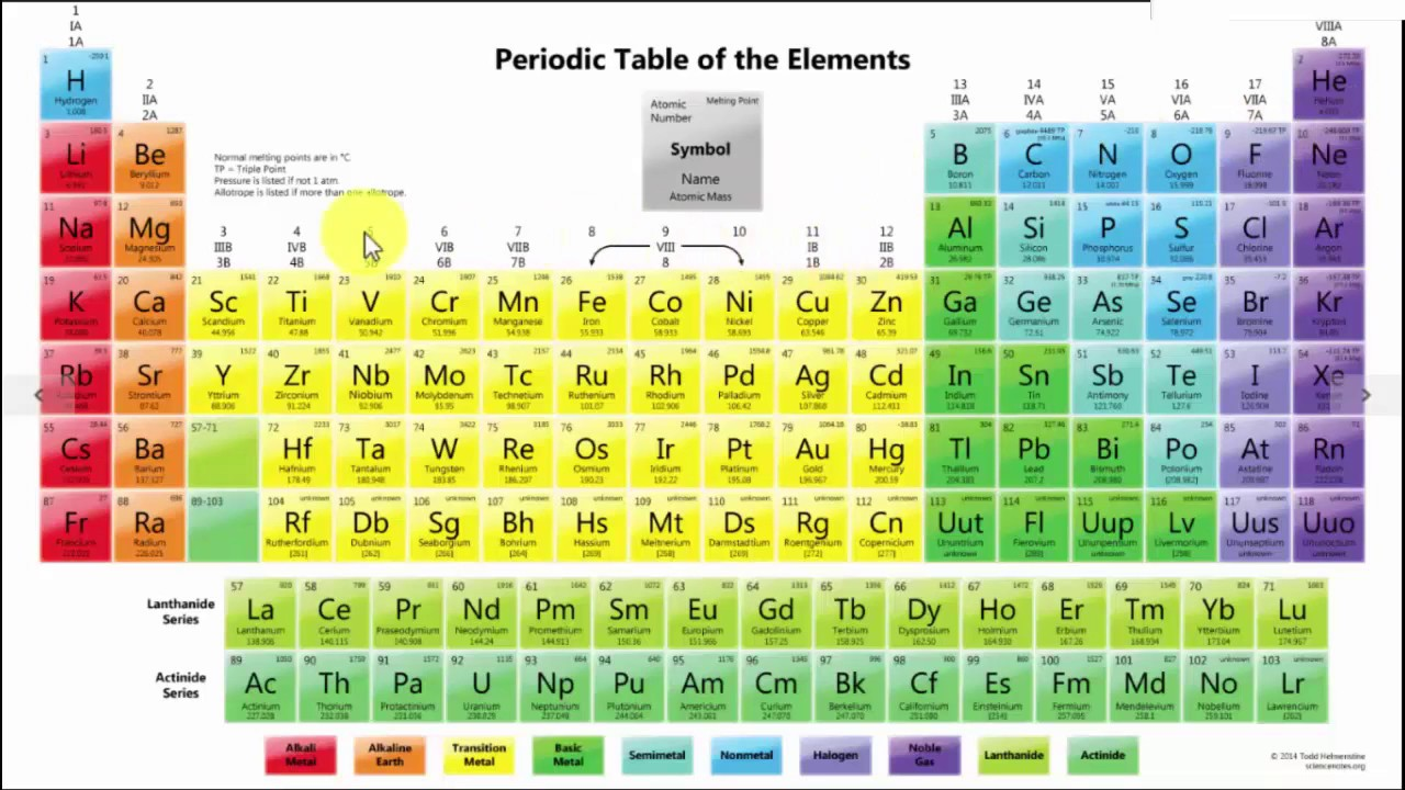 Modern Periodic Table Of Elements With Names And Symbols