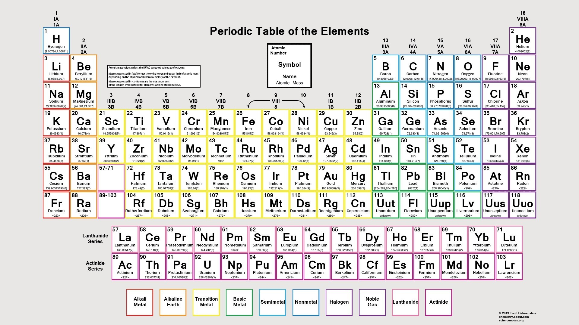Modern Periodic Table With Atomic Mass