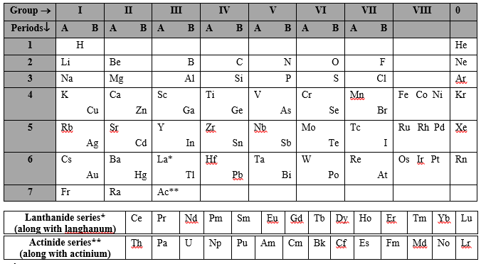 how did dmitri mendeleev organize the periodic table