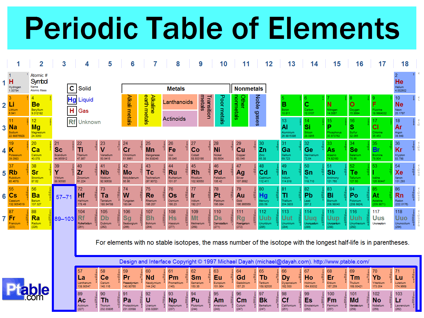 Interactive Periodic Table For Kids