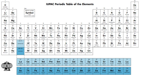 IUPAC Periodic Table with Names
