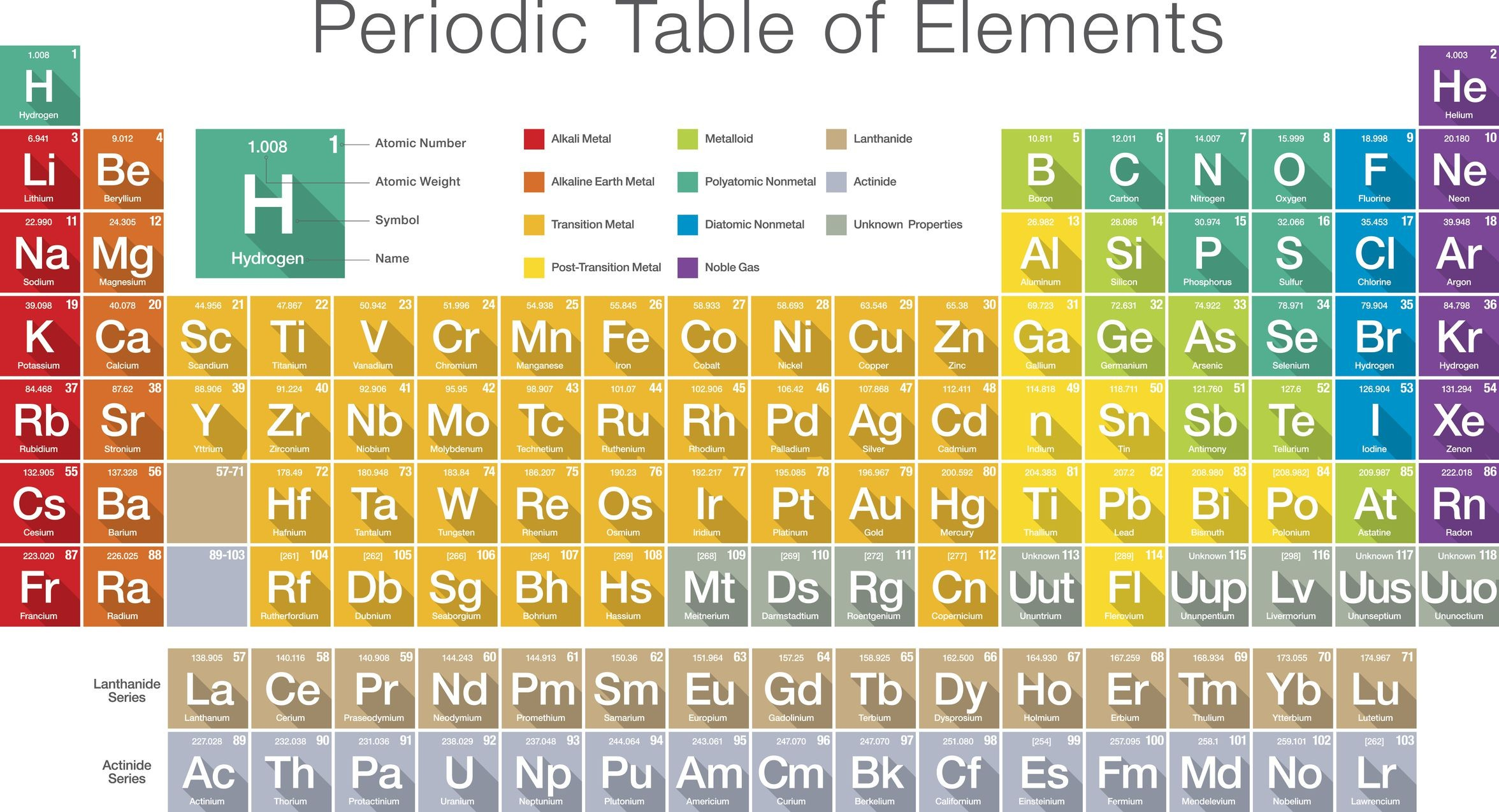 Periodic Table Of Elements With Names And Symbols Dynamic Periodic