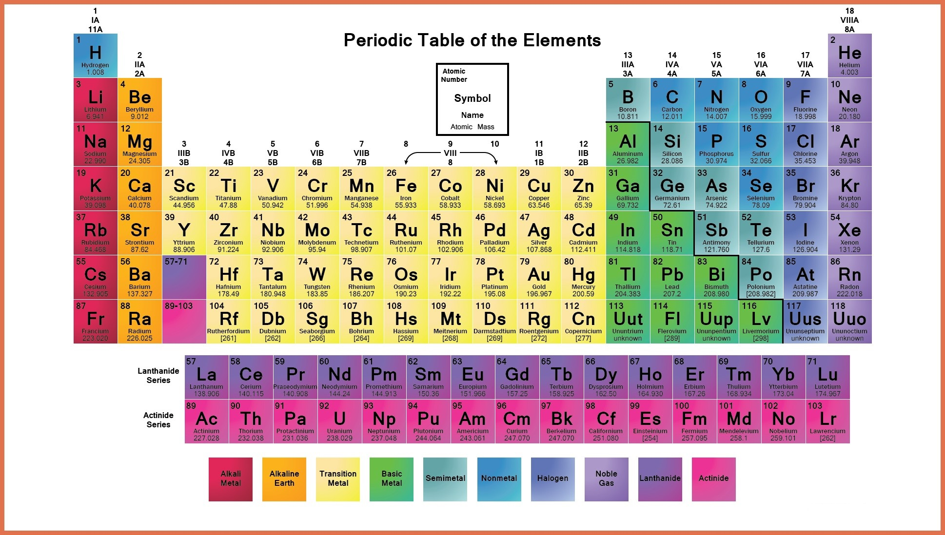 Labelled Periodic Table of Elements