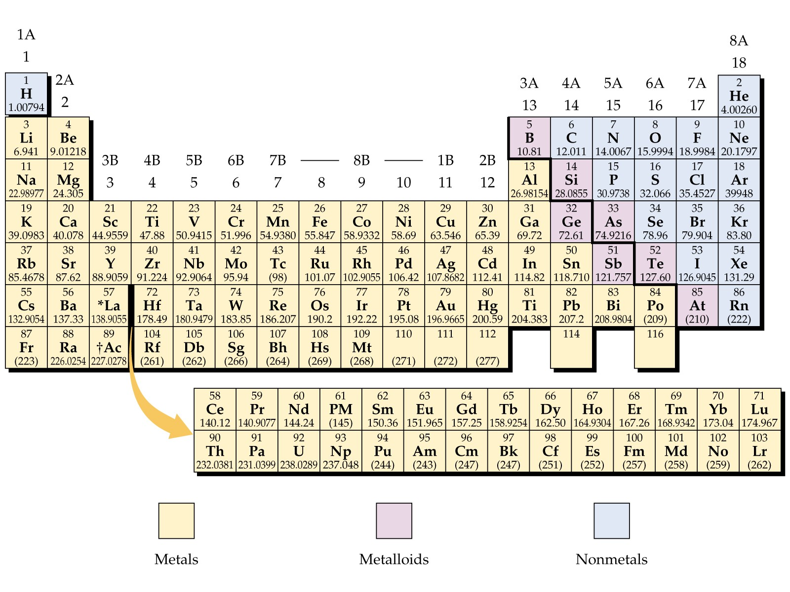 Labeled Periodic Table Of Elements With Name Dynamic