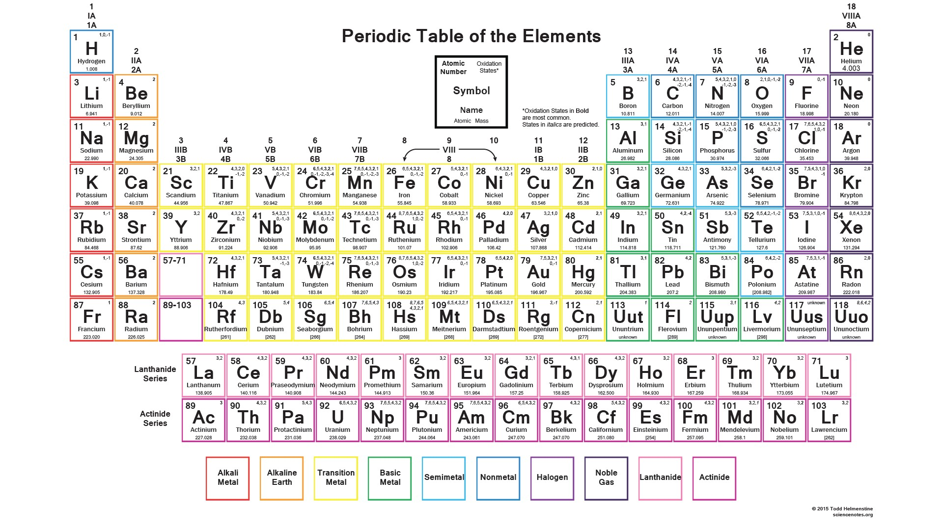 Printable Periodic Table Of Elements With Names Dynamic Periodic