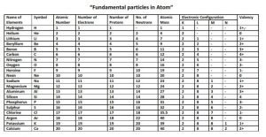 Valency of All Elements PDF