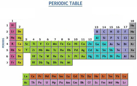List of Non-Metals on the Periodic Table
