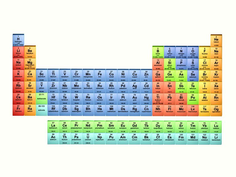 Elements with Full Name with Atomic Number