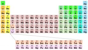 Periodic Table with Atomic Number and Atomic Mass