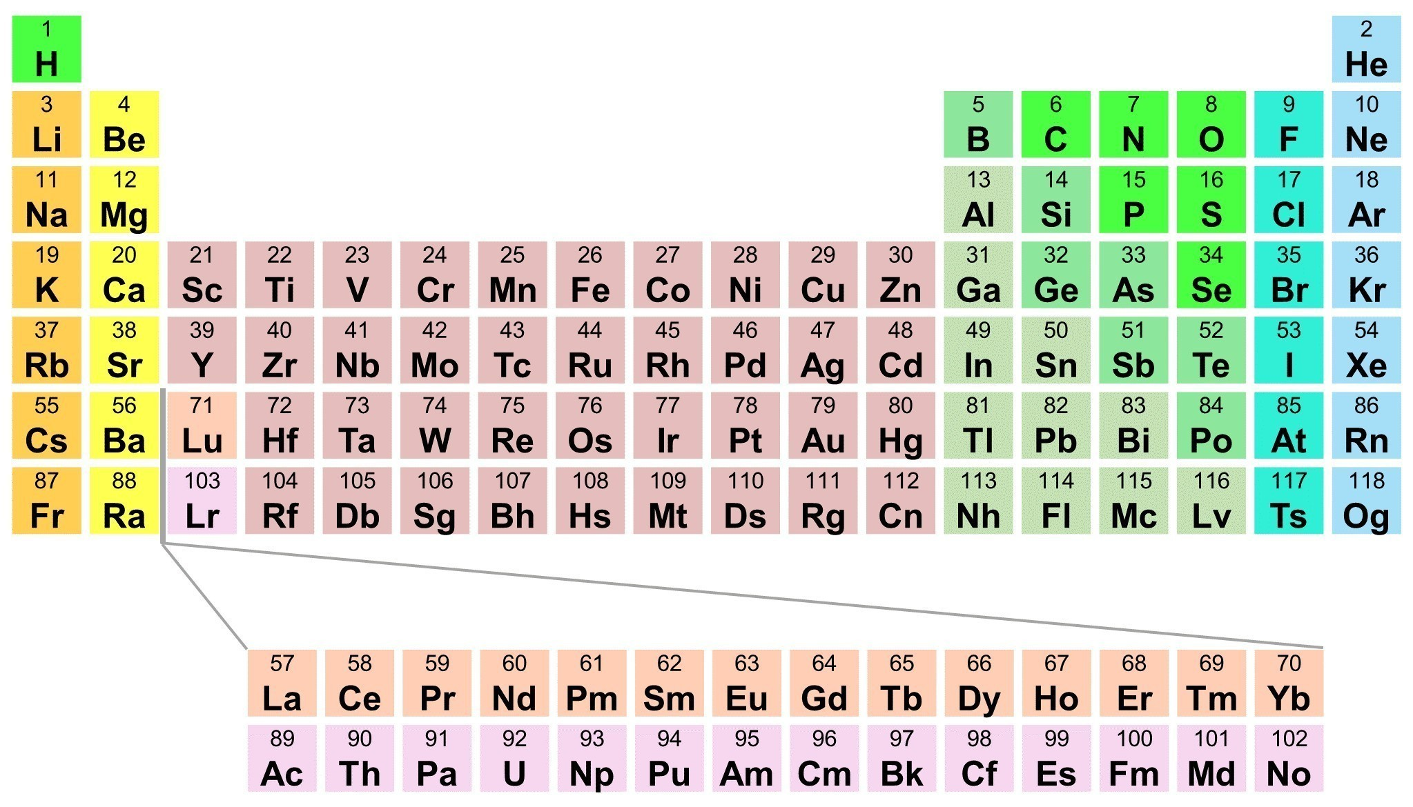 Printable Periodic Table With Atomic Number Dynamic Periodic Table