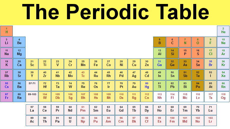 What is the periodic table its importance dynamic periodic table periodic table urtaz Choice Image