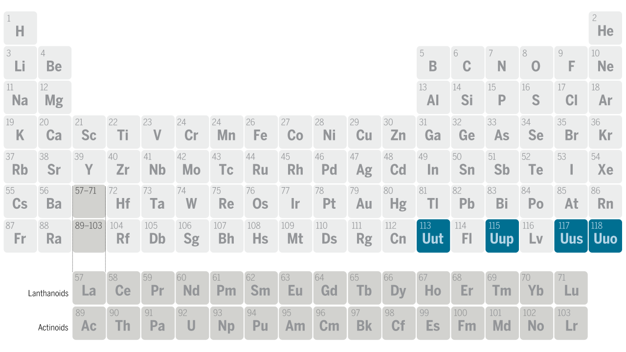 Modern Periodic Table With Names