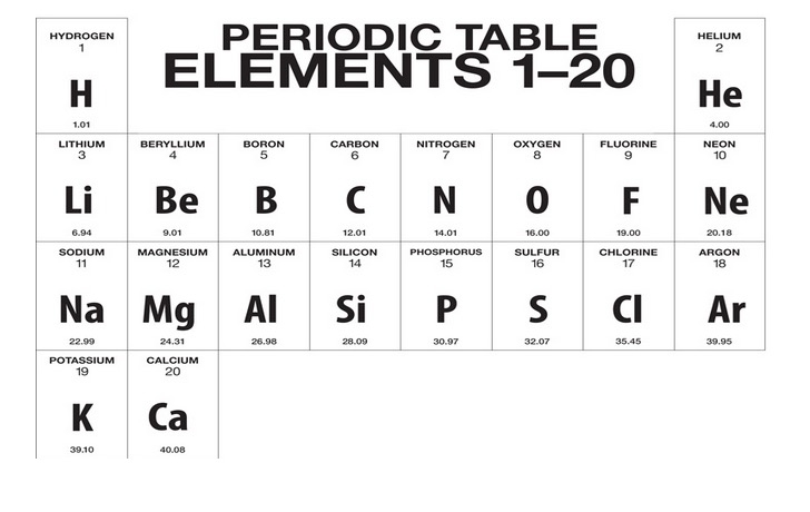 What is the First 20 Elements of the Periodic Table