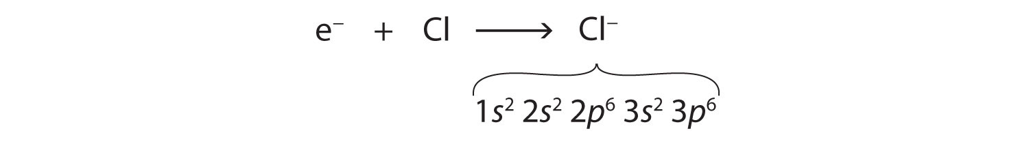 Electronic Configuration For Chlorine Ion