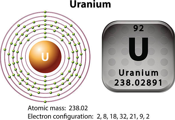 Electron Configuration For Uranium