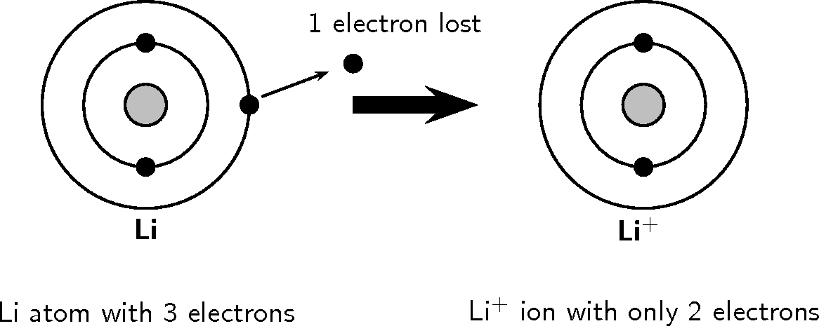 Electron Configuration For Lithium Ion