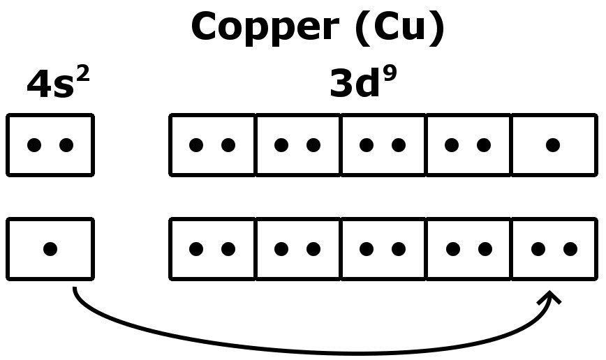 Copper Number of Valence Electrons