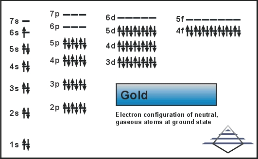 Electron Configuration For Gold