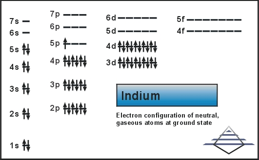 Ground State Electron Configuration For Indium