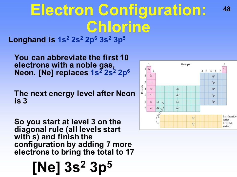Electron Configuration For Chlorine