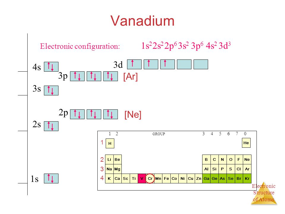 What is The Electron Configuration of Vanadium