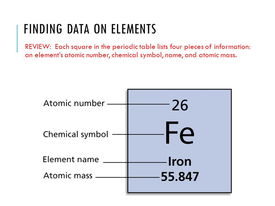 How To Find Element Atomic Number Element Name Symbol Dynamic