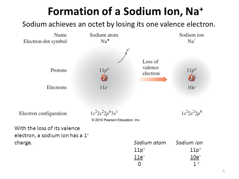 Electron Configuration For Sodium Ion