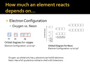 Neon Electron Configuration Ions
