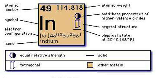 How Many Valence Electrons Does Indium Have