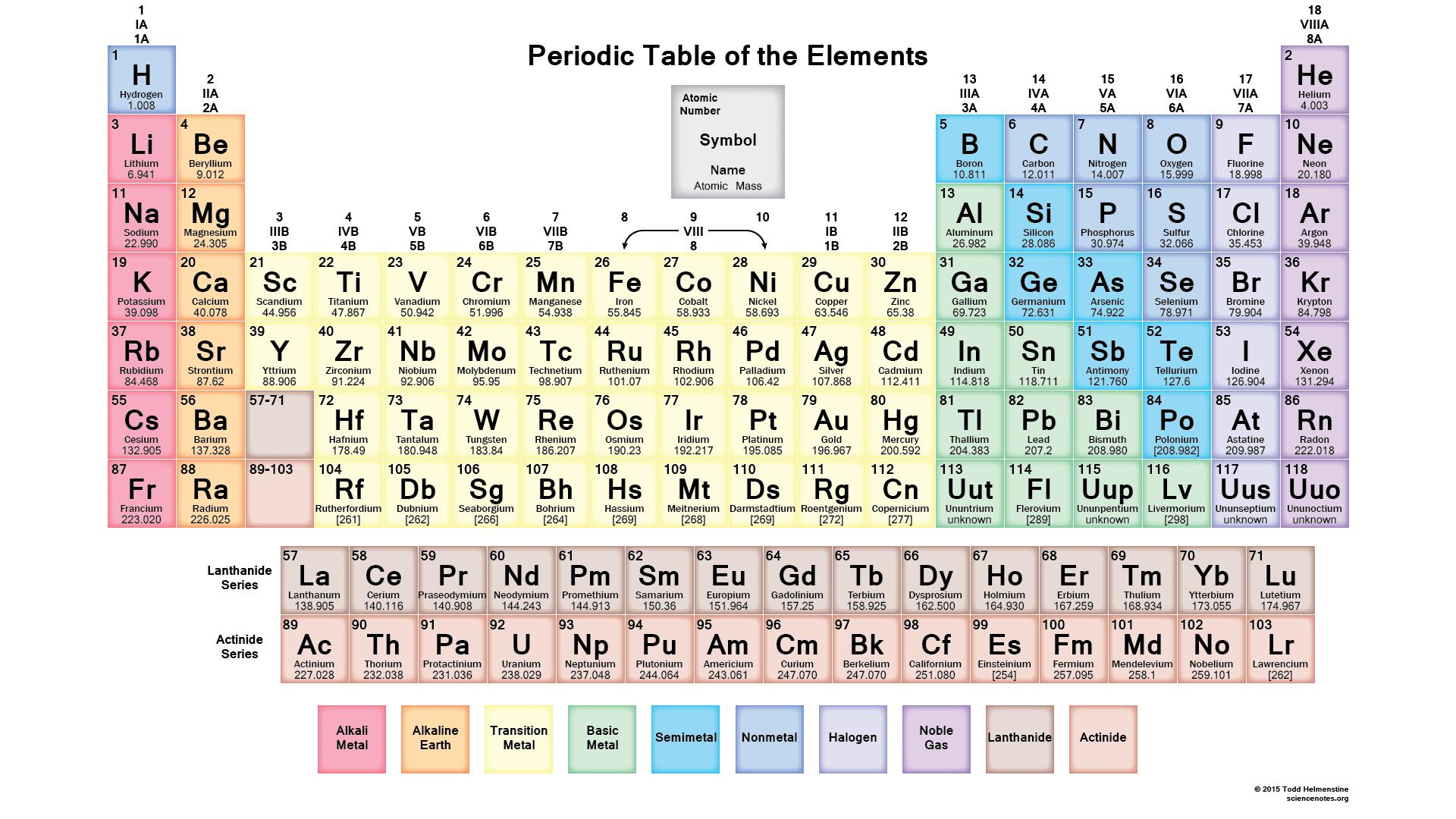 Periodic Table Notes PDF