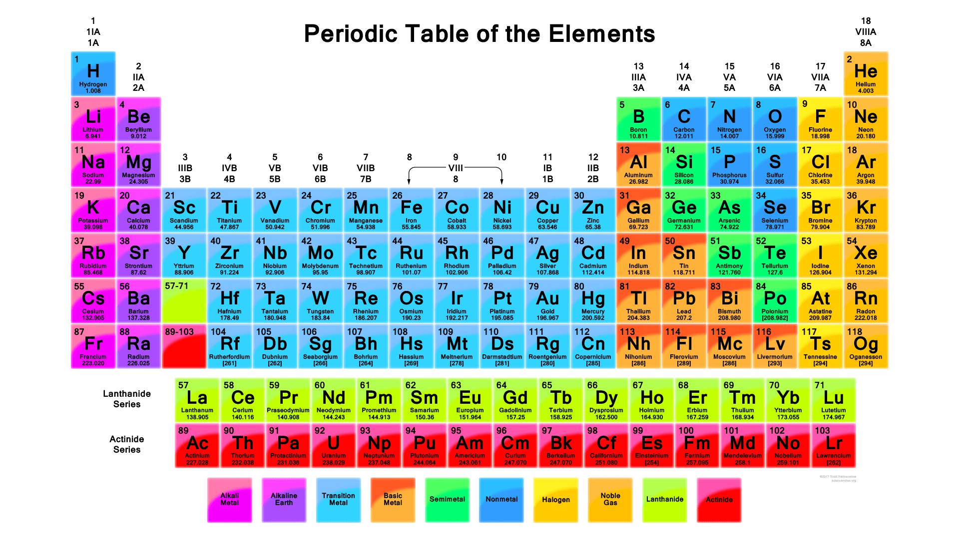 Periodic Table of Element PDF