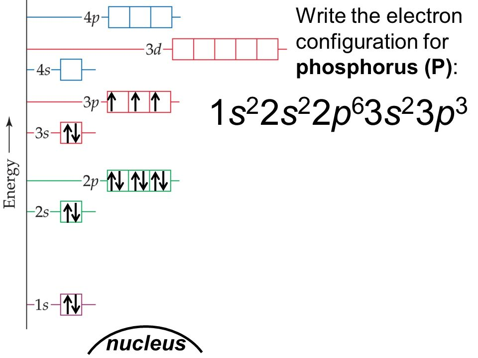 How To Find A Electron Configuration For Phosphorus Dynamic