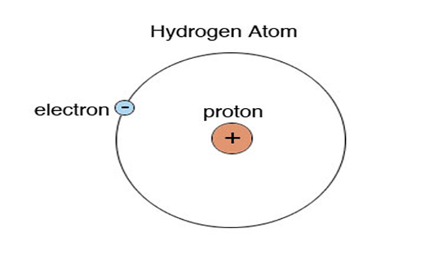 What is The Electron Configuration of Hydrogen