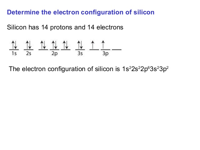 What is the Electron Configuration of Silicon