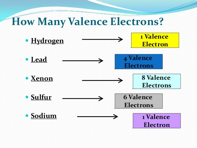 Lead Valence Electrons