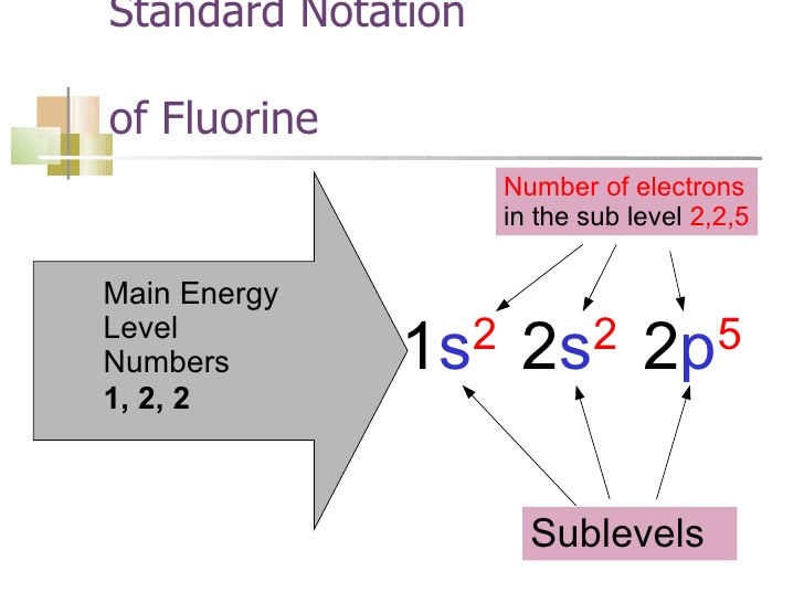 What is Electron For Fluorine
