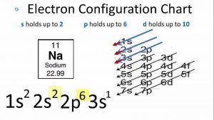 How To Do Electron Configuration