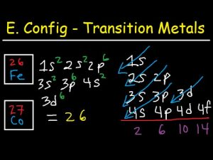 Full Electron Configuration For Iron