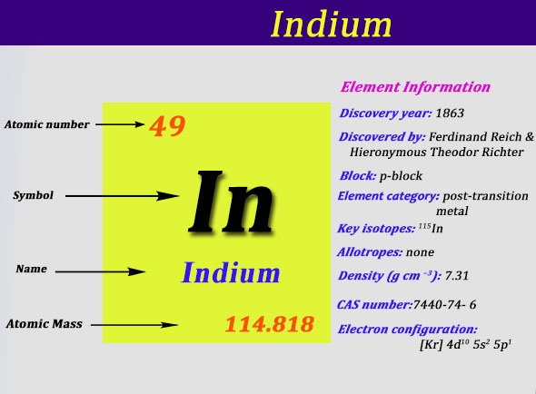 Electron Configuration for Indium
