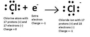 Chlorine Number of Valence Electrons