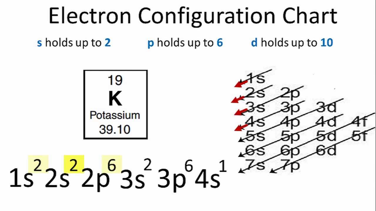 Electron Configuration for Potassium