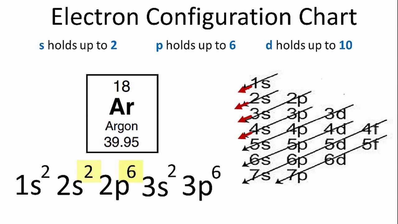 Electron Configuration for Argon