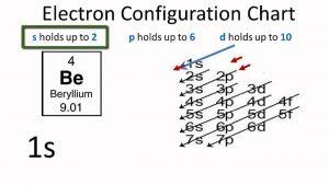 Electron Configuration For Beryllium