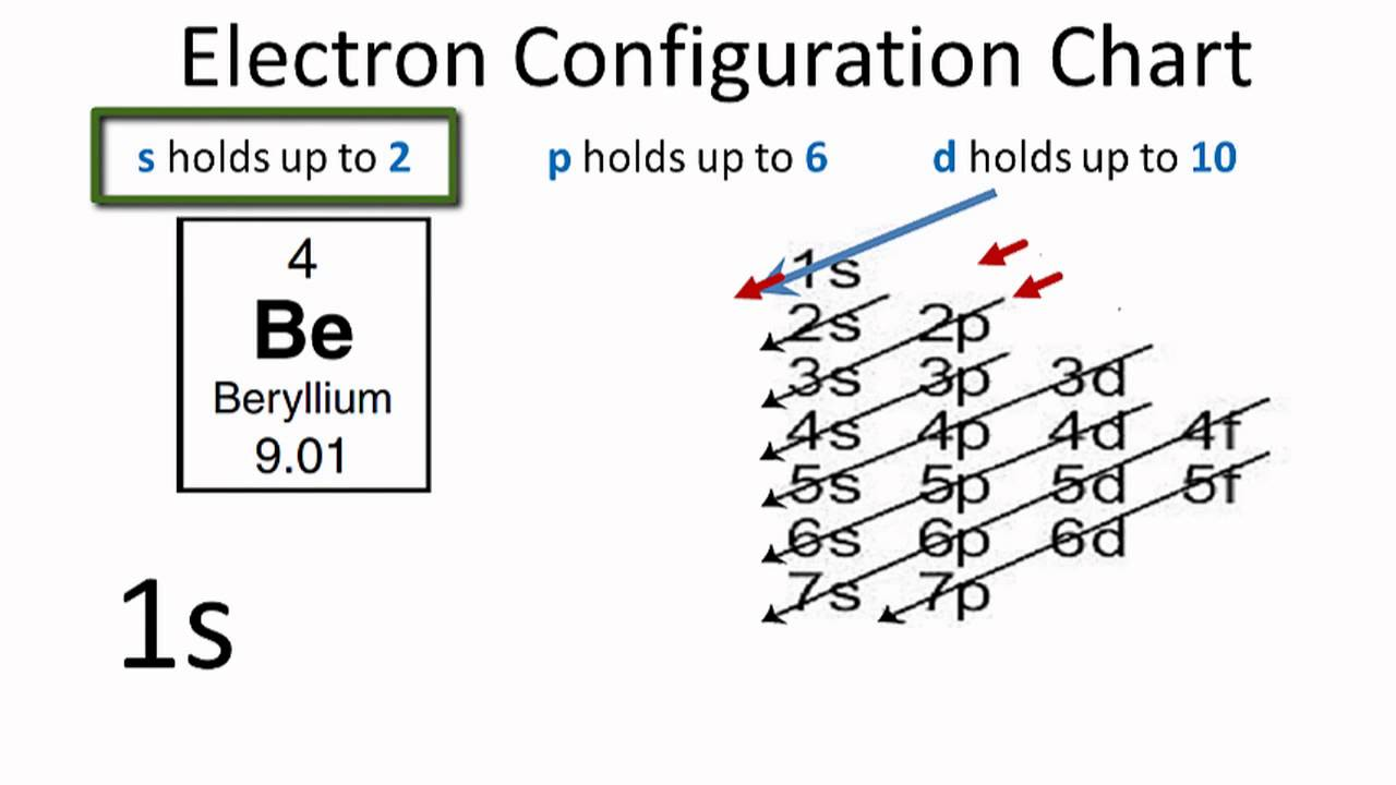 Electron Configuration For Beryllium