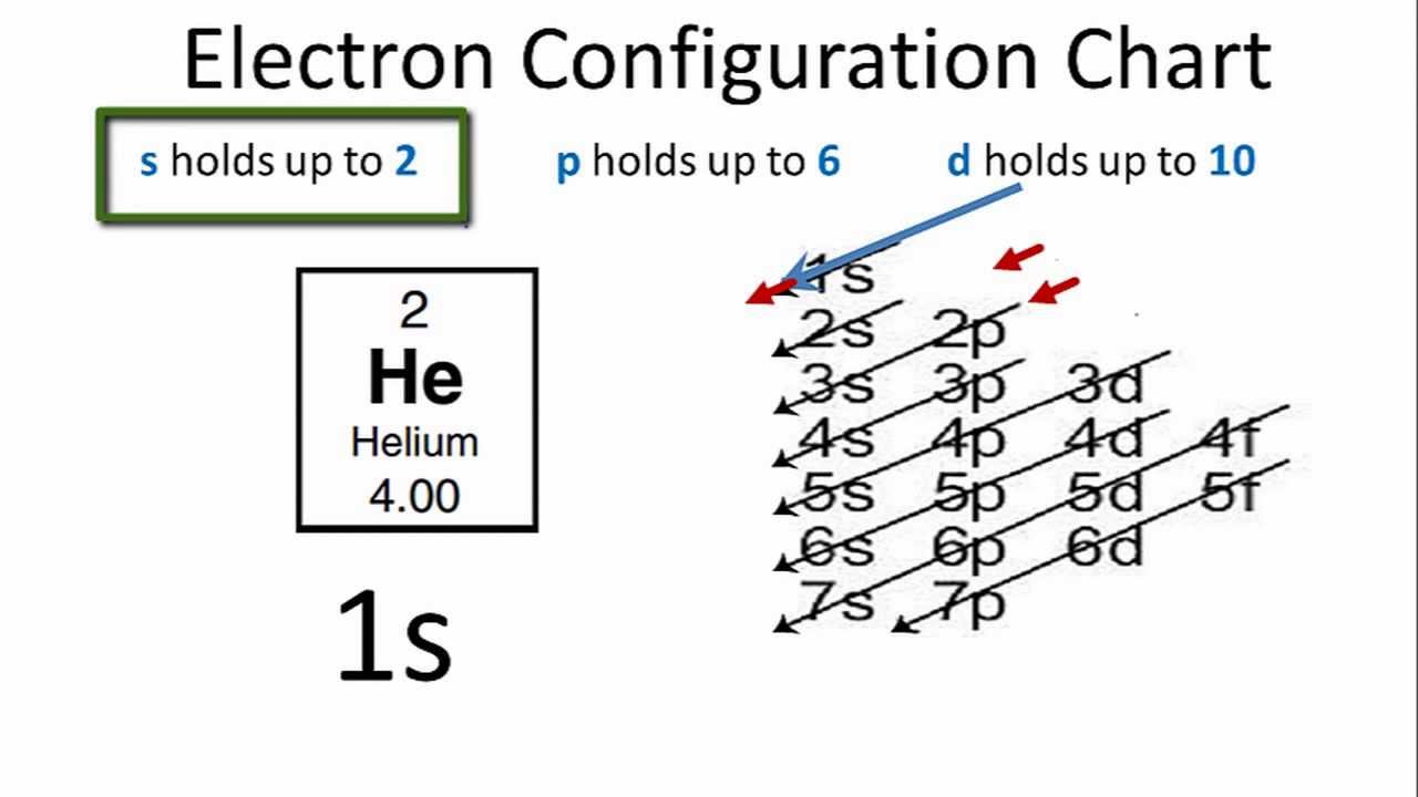 Electron Configuration For Helium